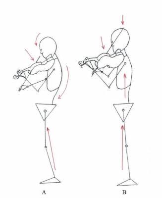 Somatinė edukacija muzikantams – svarba ir perspektyvos
